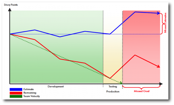 Performance must be a focus throughout development to avoid missed goals and missed expectations