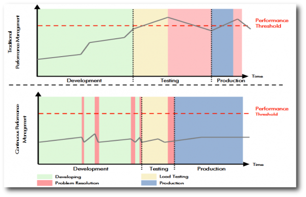 Continuously focusing on performance results in better quality and on-time delivery