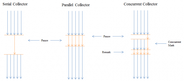 Comparision of the different Garbage Collector Strategies