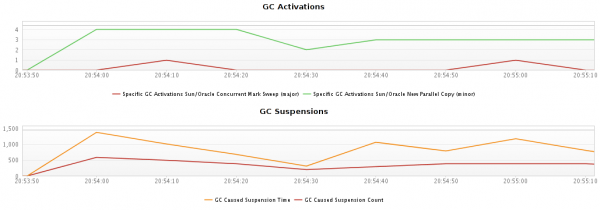 The charts show that nearly all GC suspensions are due to minor collections