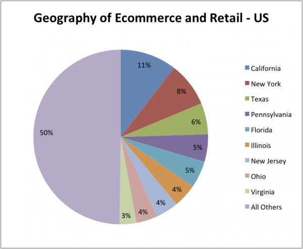 Geography of Retail - US