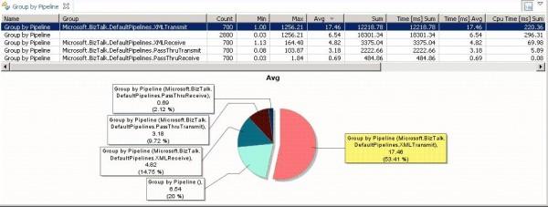 BizTalk Activity grouped by Pipeline