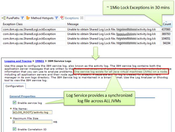 Activity.log file is used for custom application logging resulting in high SYNC and lock exceptions