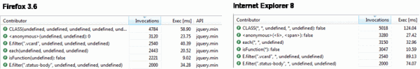 Side-by-Side JavaScript Profiling differences between Firefox and Internet Explorer