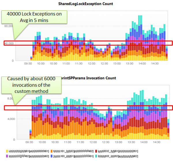 The high number of exceptions correlates with the number of method invocations and highlights the performance impact