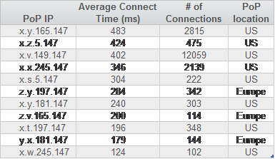 CDN PoPs hit from Italy - minimum 100 total connections