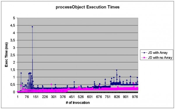 JavaScript execution time over time