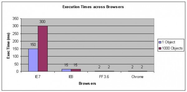 String Concatenation Times across Browsers