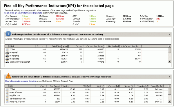 KPI Tab shows detailed performance metrics for every page