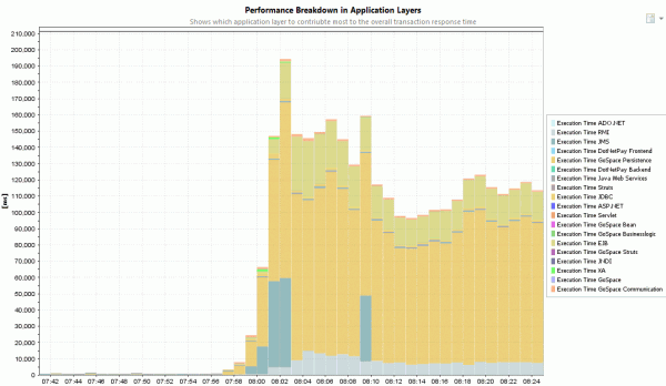 Our Persistence Layer, EJBs and JMS are the main contributors of the application performance