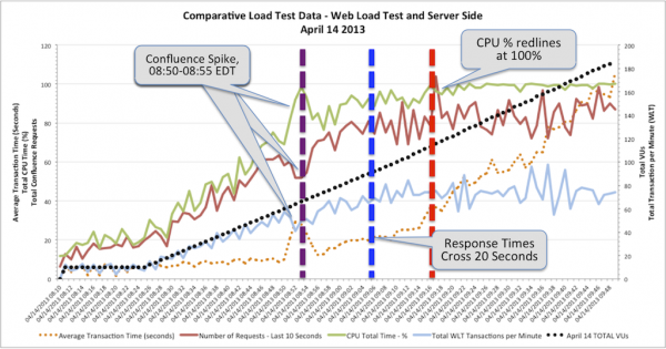 Comparative Web Load Test and PureStack Metrics - April 14 2013