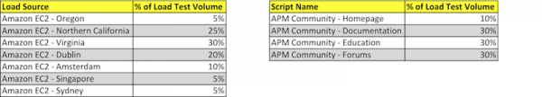 Dynatrace Web Load Test Global Traffic and Script Distribution for APM Community Test Execution - April 14 2013