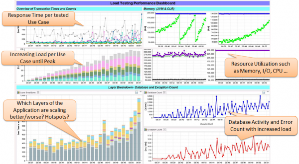 Can the application withstand peak load? A load testing dashboard that shows impact of constantly increasing load on the application behavior and resources