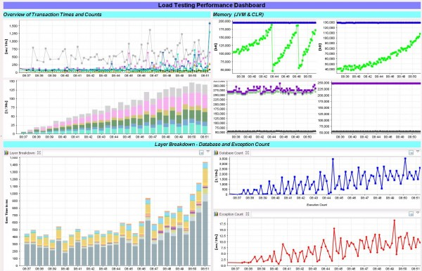 dynaTrace Load Testing Performance Dashboard