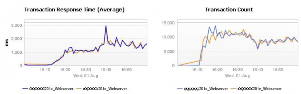 Declining Transaction Performance on both web servers also leads to less throughput