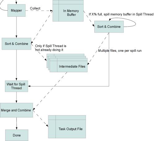 flow of the data from the mapper to memory buffer, sort&combine and finally the merge