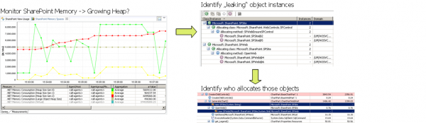 Identifying leaking SPSite and SPWeb Objects