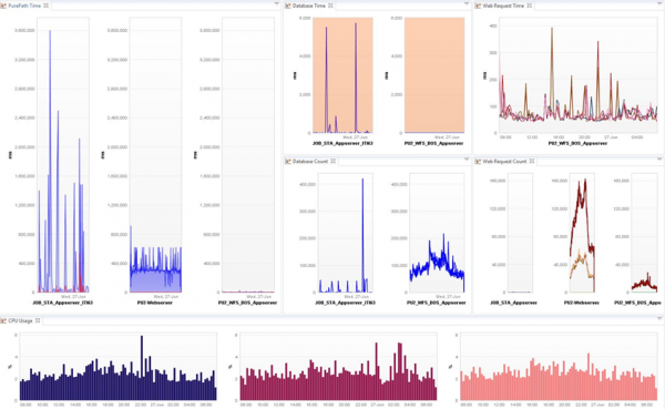 By storing and accessing performance data from a single, centralized repository, enables fast and powerful analytic and visualization. For example, system metrics such as CPU utilization can be correlated with end-user response time or database execution time - all displayed on one single dashboard.