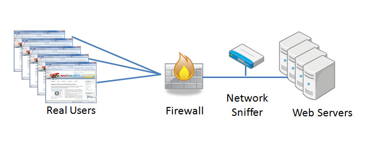 Overview Network Sniffing Architecture