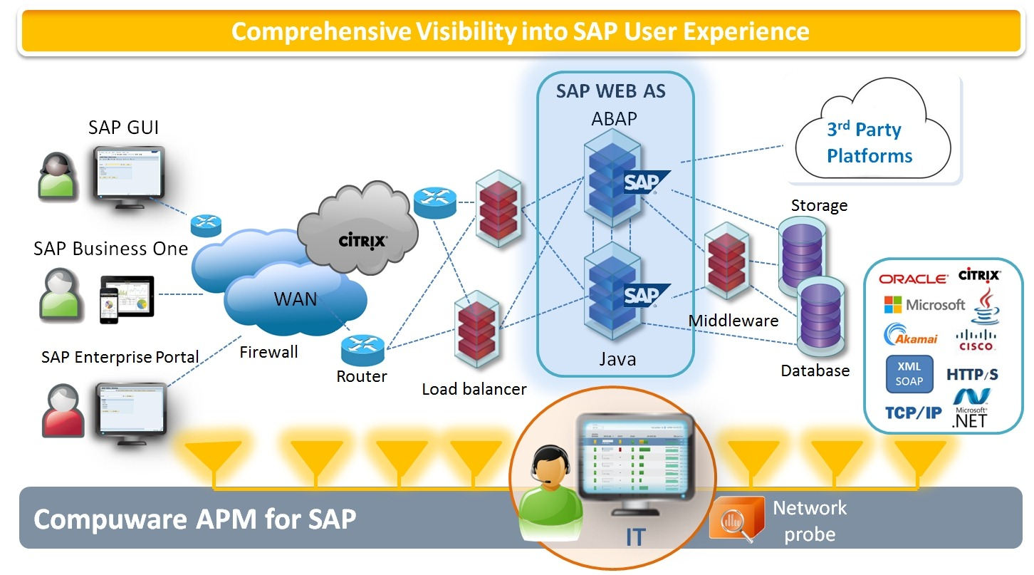 End-to-End SAP image