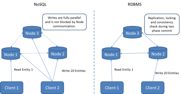 NoSQL differs to RDBMS in the way entities get distributed and that no consistency is enforced across those entities