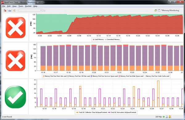 High-Level Operations Memory Dashboard used to identify trends in Memory Allocations, Usage and Garbage Collection Activity