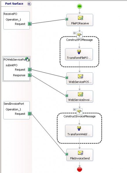 Orchestration Example showing a message flow including a call to an external service