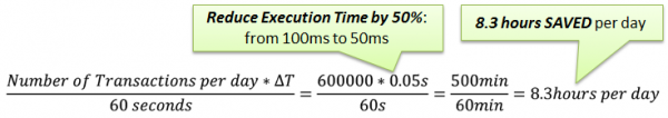 Fixing the misusage of the Root Logger reduced Response Time by 8.3 hours per day