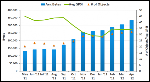 Page Size and Number of Objects on an Average Page doubled over a period of 12 months