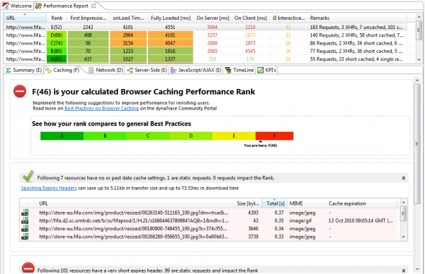 Performance Report analysis every page based on common WPO Best Practices