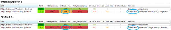 Comparing the Performance of the same Twitter URL executed by Firefox and Internet Explorer