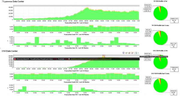 High Level Transaction Health Dashboard that shows how many transactions perform badly