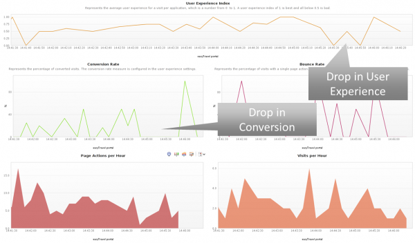 This dashboard shows that there is a relationship between Performance and Conversion Rate