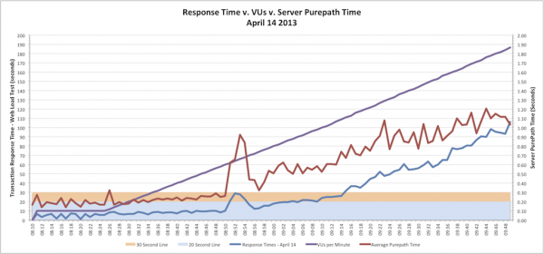 A comparative chart that shows Web Load Test Average Transaction Response Time v. VUs v. Average Server PurePath Time
