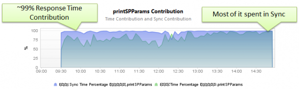 99% of Response Time is contributed by the method calling the Logger. Most of the time spent in sync