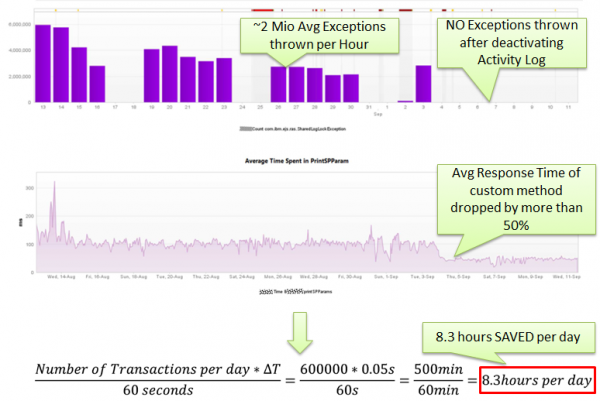 Fixing the activity log problem results saving 8.3 hours of response time per day