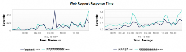 Response Time Spikes of key transaction reaches 500s