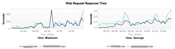 Response Time Spikes of key transaction reaches 500s