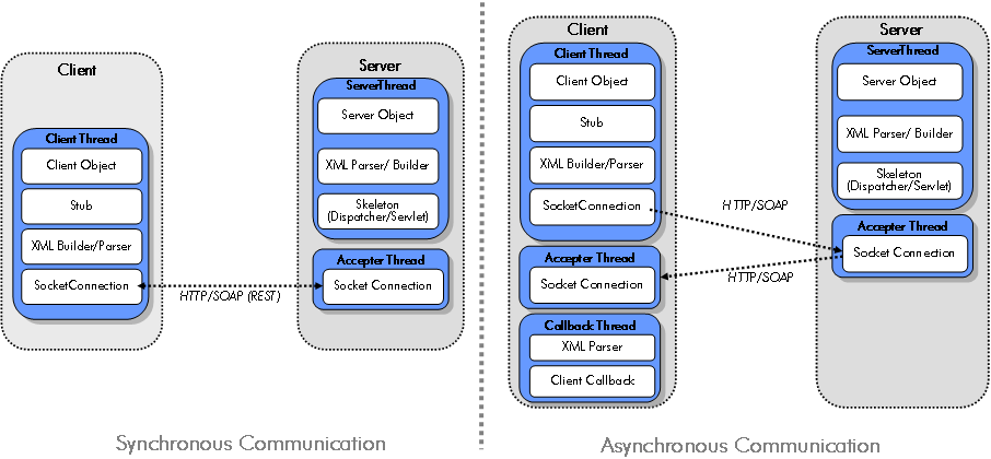 Sychronous and Asynchronous SOAP Architecture