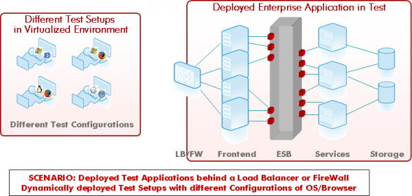 Scenario: Deployed Testing Apps and Virtualized Test Setups