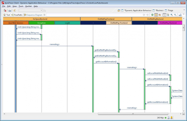 SmithMicro uses dynaTrace Sequence Diagrams from Real-Life Transactions instead of using manual maintained UML Diagrams