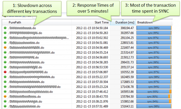 Root Cause of slow requests is time spent in synchronization