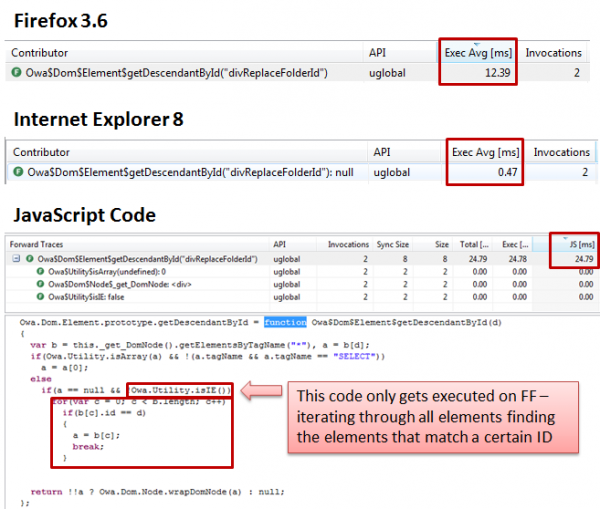 Special implementation for non IE Browsers to get elements by ID