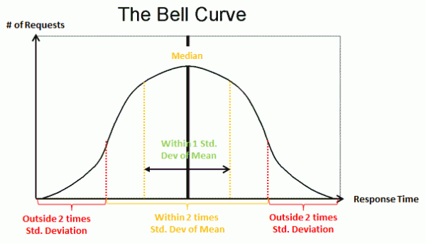 The Standard Deviation represents 33% of all transactions with the mean as the middle. 2xStandard Deviation represents 66% and thus the majority, everything outside could be considered an outlier.