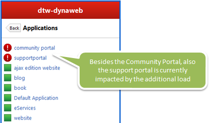The increased load not only impacts the Community Portal but also our Support Portal