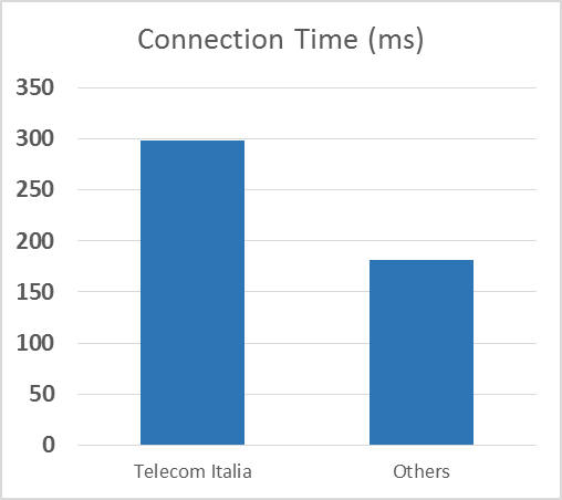 comparison average CDN PoP connection time Telecom Italia vs other ISPs