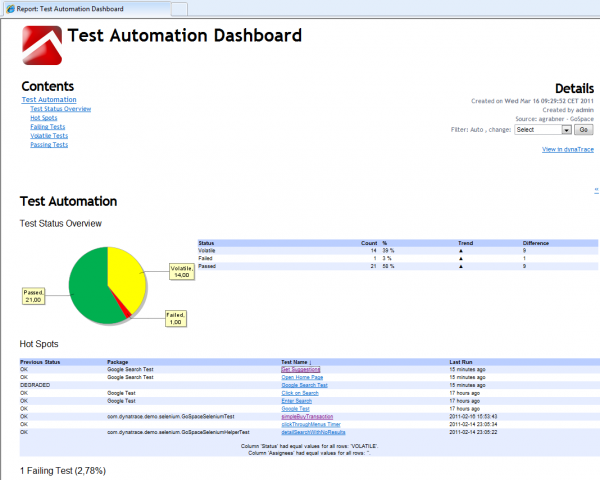 Overview Report highlighting the problematic tests of the last test iteration. Includes Browser and Unit Test executions