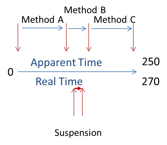 The Effects of timekeeping on Response and Execution Time