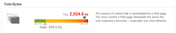 This site has 2MB in size which is far above the Industry average of 568kb
