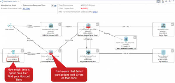 Analyzing transaction flow makes it easy to pinpoint problematic hosts or services.